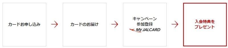 JAL カード入会キャンペーン