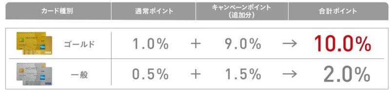 エムアイカード夏休み10%ポイントバックキャンペーン