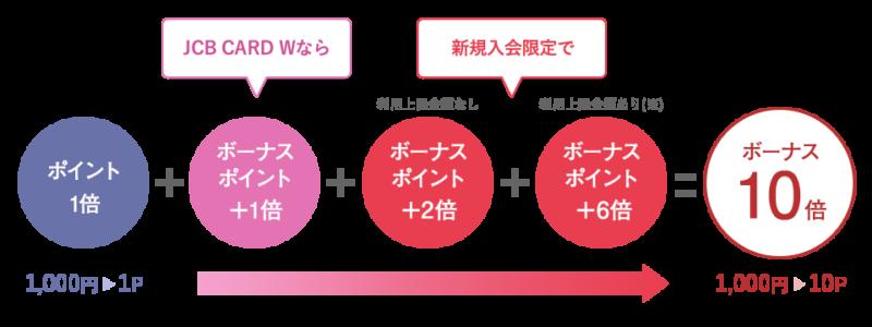 JCB CARD W/JCB CARD W plus L入会キャンペーン